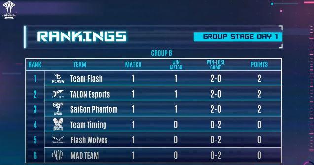 ทีม Talon เอาชนะ ทีม Flash Wolves นี้ไปได้ด้วยความยากลำบาก